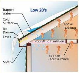 bad roof diagram - Parts Of Roof